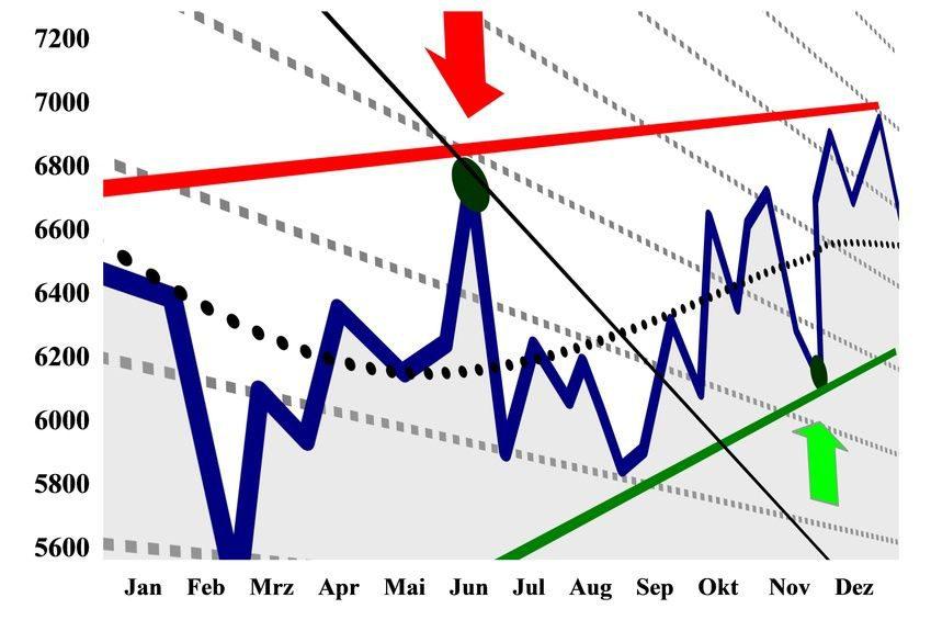 Aktienindex