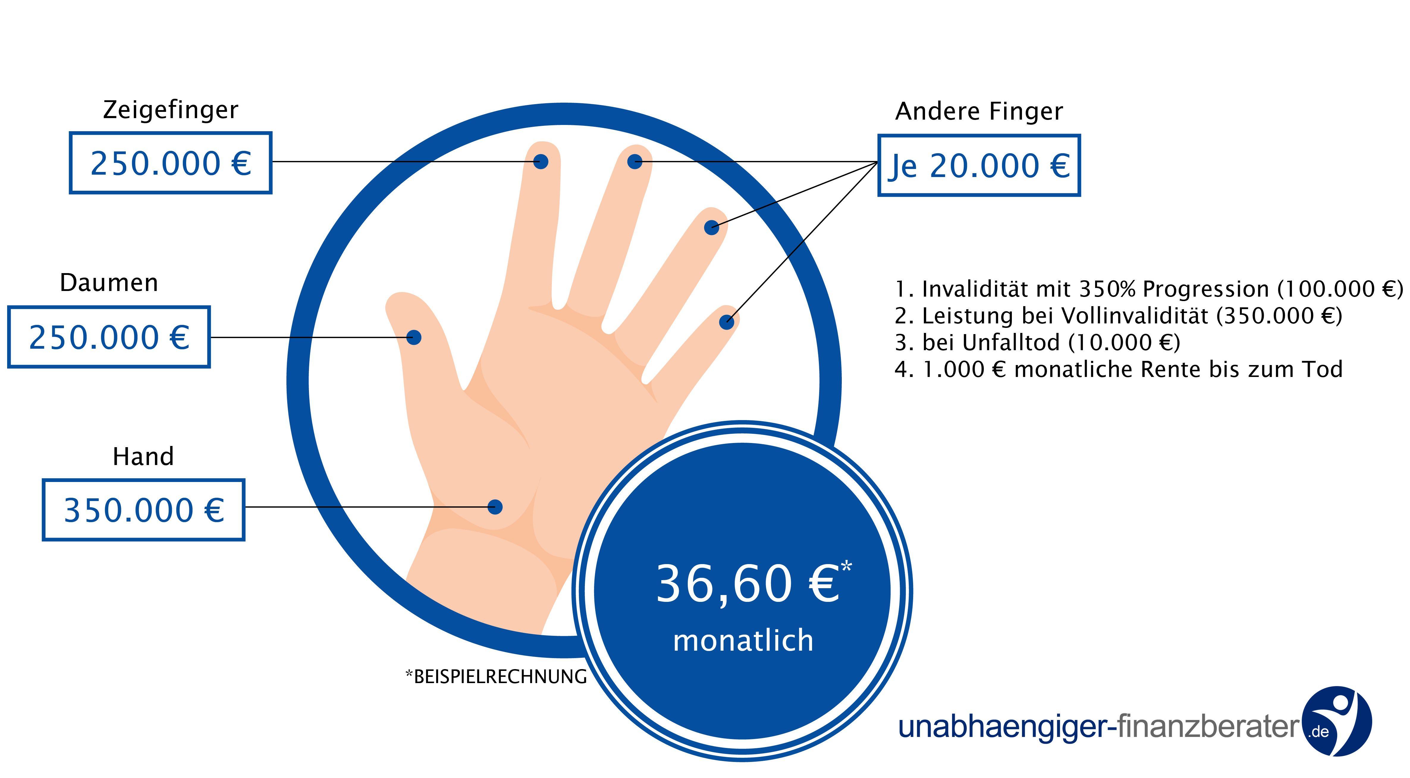 Unfallversicherung Tätowierer Piercer hand